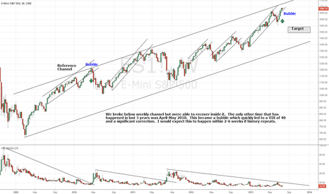 ES1!: S&P 2 month target