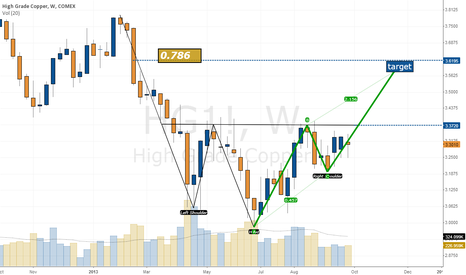 HG1!: Copper's Inverse Head and Shoulders Setup