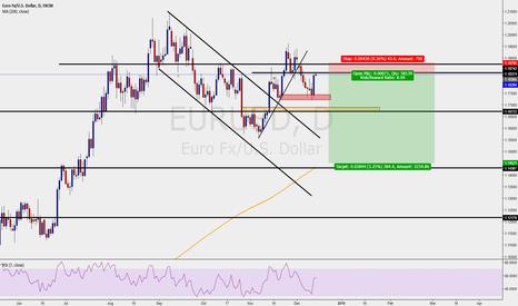 EURUSD: EURUSD - DAILY CHART - SELL SETUP