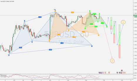 EURUSD: Where is this pair going ?