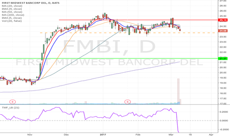 FMBI: FMBI - Breakdown Momentum short from $23.87