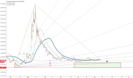 SLRBTC: SolarCoin / Bitcoin buy zone