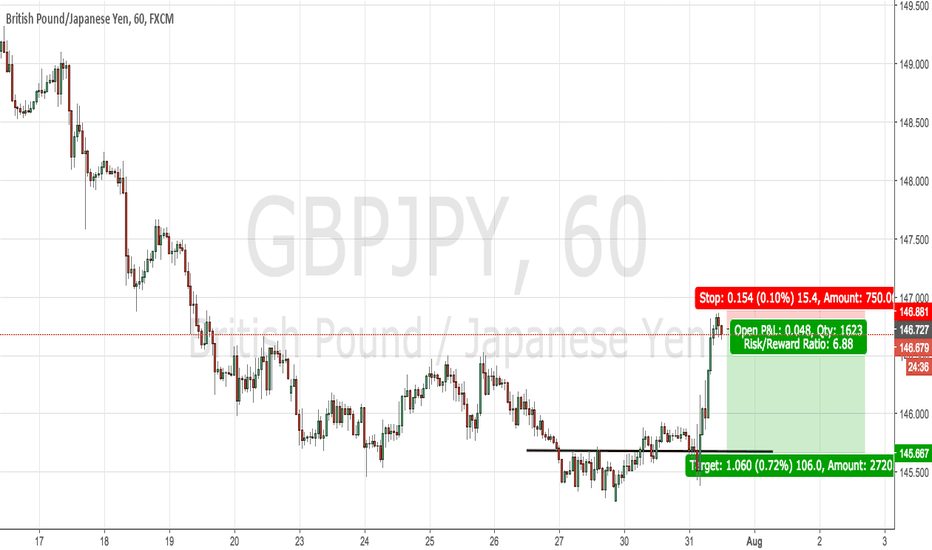 GBPJPY: looking potential to sell GBPJPY