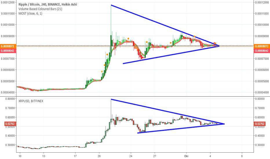 XRPBTC: XRP / BTC / USD