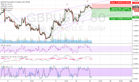 GBPUSD: GBPUSD Minor Wave 5 Completion & Wedge down