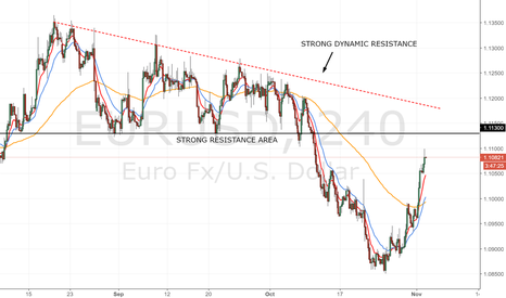 EURUSD: EUR / USD near the resistance at 1.11300