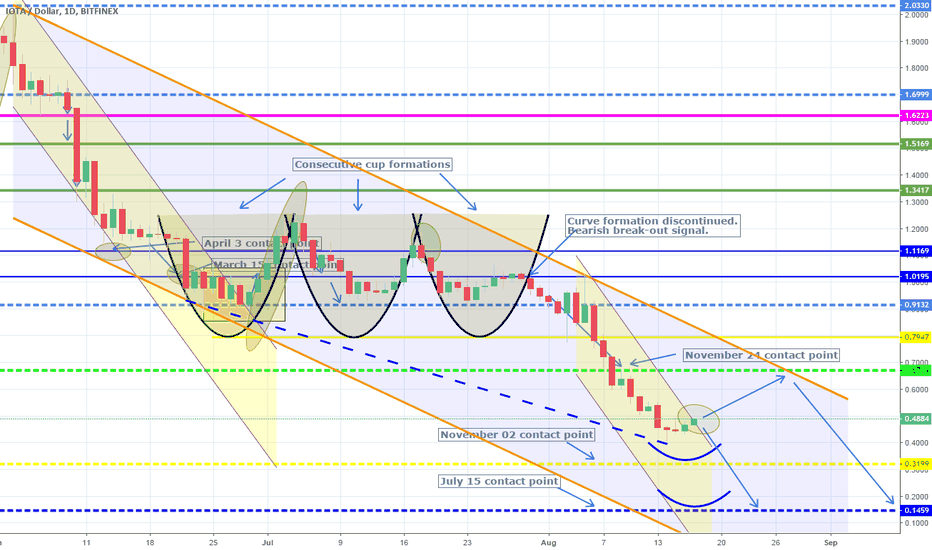 IOTUSD: Awaiting for confirmation on support on Lower High. Short.