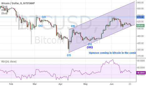 BTCUSD: BITCOIN on channel support