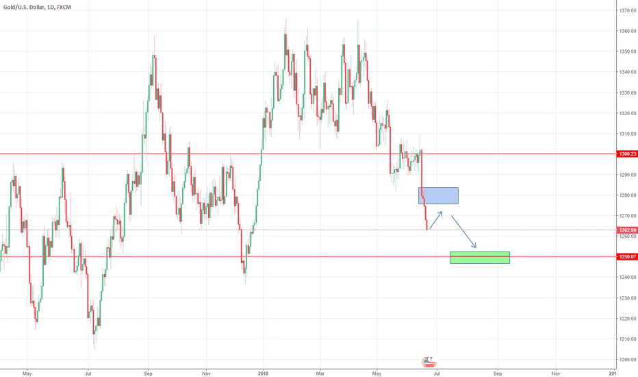 XAUUSD: GOLD HAS THE 1250 MAGNET WRITTEN ALL OVER IT