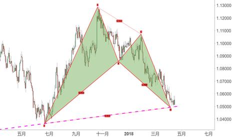 AUDNZD: 以澳元對紐元為例,開展諧波交易時應該什麼心態
