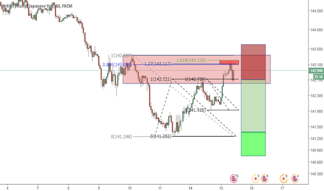 GBPJPY: GBPJPY 60 Trend Continuation Trade