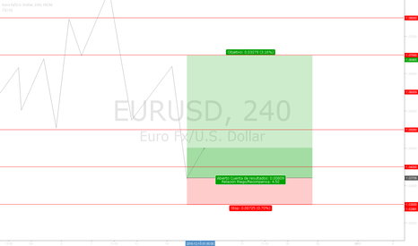 EURUSD: Buy | Setup Simple