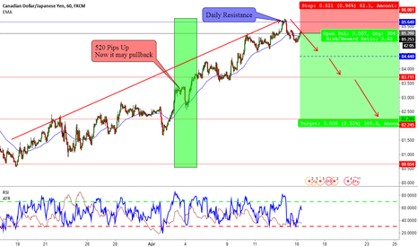 CADJPY: CADJPY - Testing Resistance Now - Sell