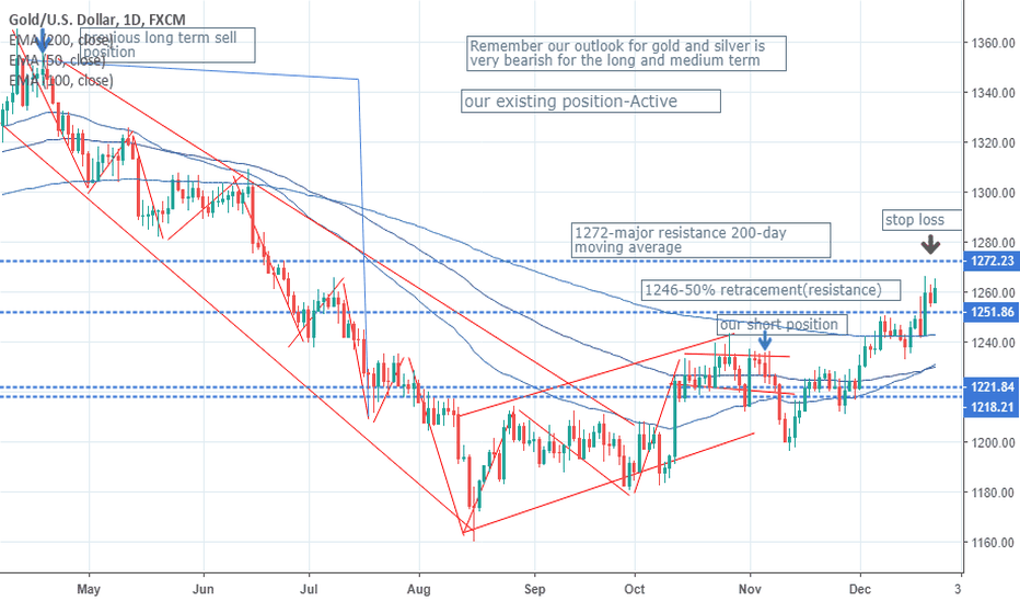XAUUSD: There is one question which still haunts us which is -what if?