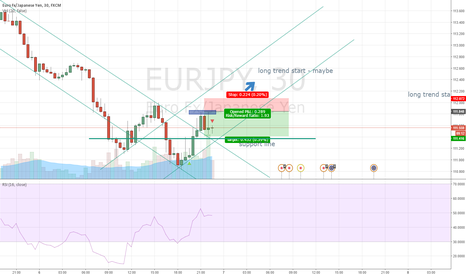 EURJPY: long trend might start