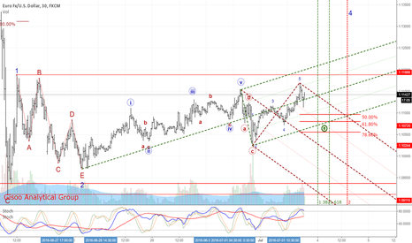 EURUSD: The New Correction Wave