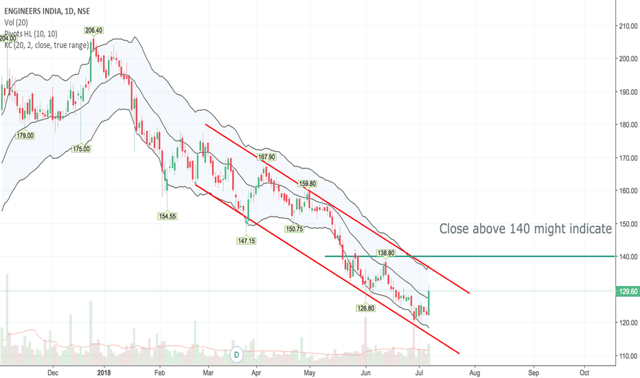 ENGINERSIN: A Possible trend reversal