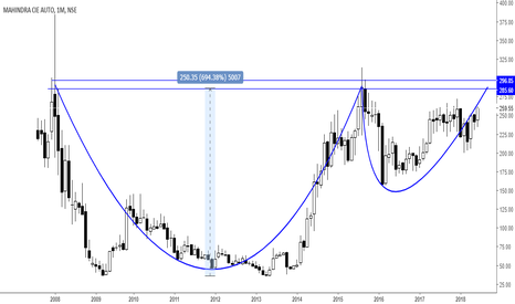 MAHINDCIE: Investment call..Cup n handle Formation.