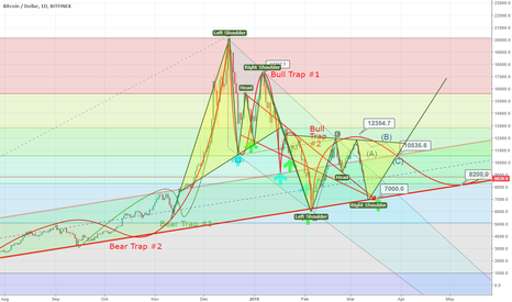BTCUSD: btcusd Reverse H&S with re-bounce from 7000 to 17000