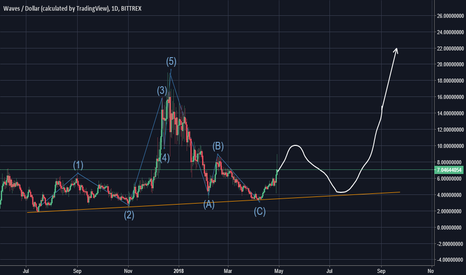 WAVESUSD: WAVES is about to PUMP HARD!