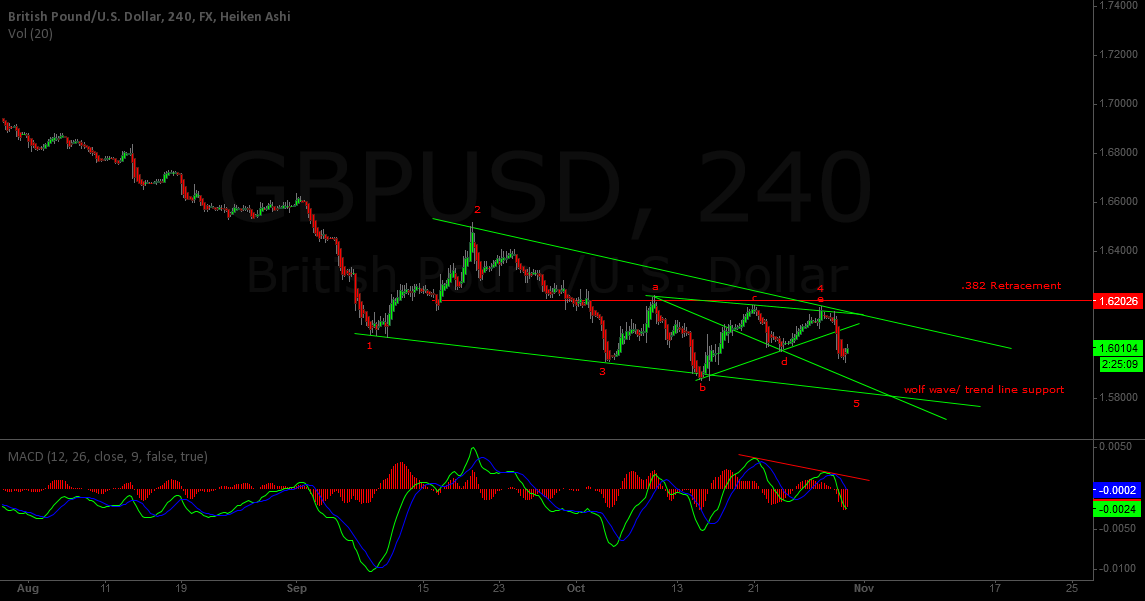 GBP/USD DOWNTREND CONTINUATION