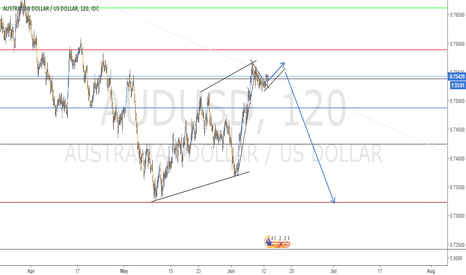 AUDUSD: SELL SET UP IN AUDUSD - 2H CHART