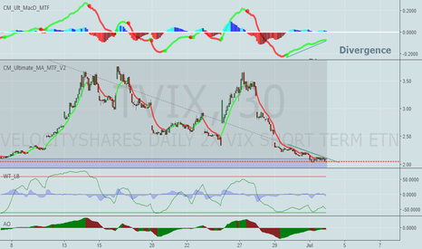 TVIX: Short, MACD Divergence