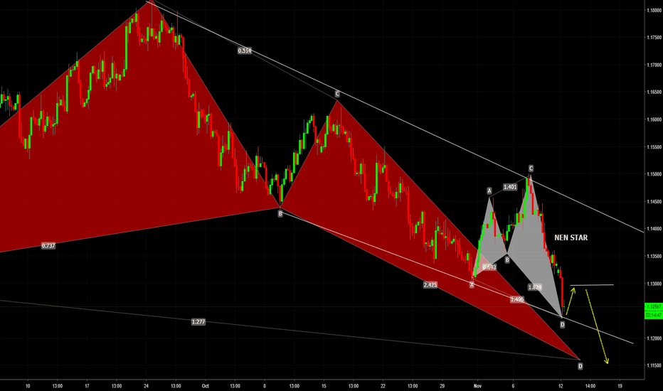 EURUSD: EURUSD Overview: Intraday Long Opportunity