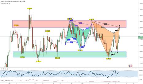 GBPAUD: Gartley in trading range: il rettangolo dei pattern