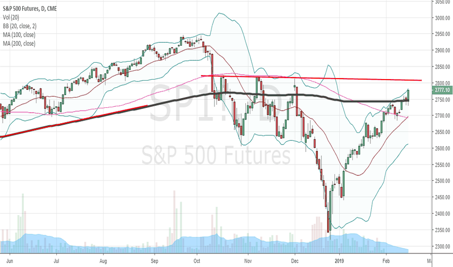 SP1!: SPX 2806 obvious ?