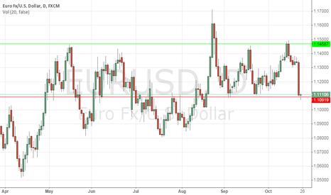 EURUSD: Opportunity to buy Euro (Box)