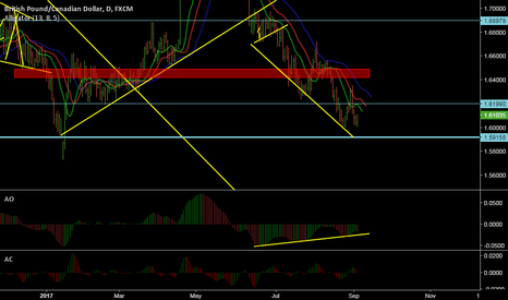 GBPCAD: Divergence adn double bottom