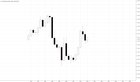 USDCAD: 12 Month Chart of USD/CAD