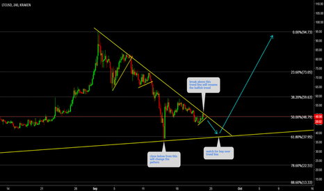 LTCUSD: LTCUSD Watch for buy on lower time frame near trend line