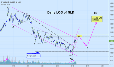 """GLD: EWT longer term view (""""guess"""") on Gold"""
