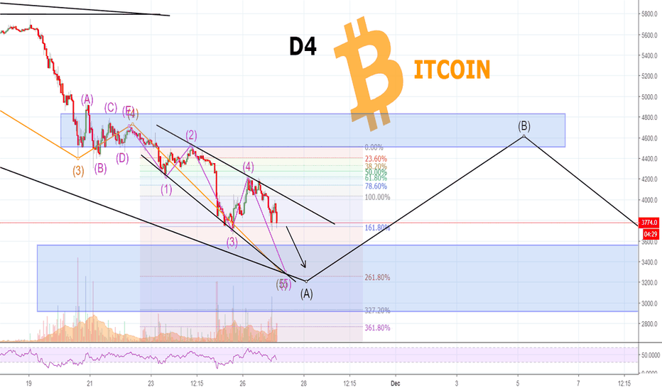 BTCUSD: BITCOIN Will Fall Now - But NOT So Much As You Think! See here!