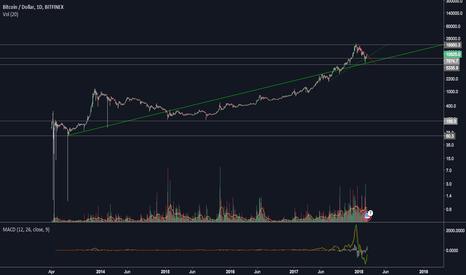 BTCUSD: Bitcoin Basic Trend
