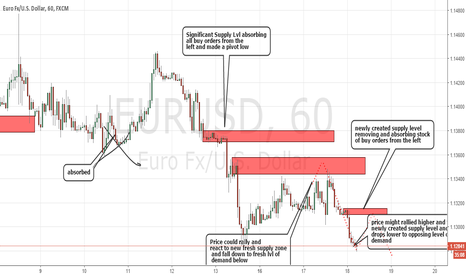 EURUSD: Intraday Supply and Demand Level Trading