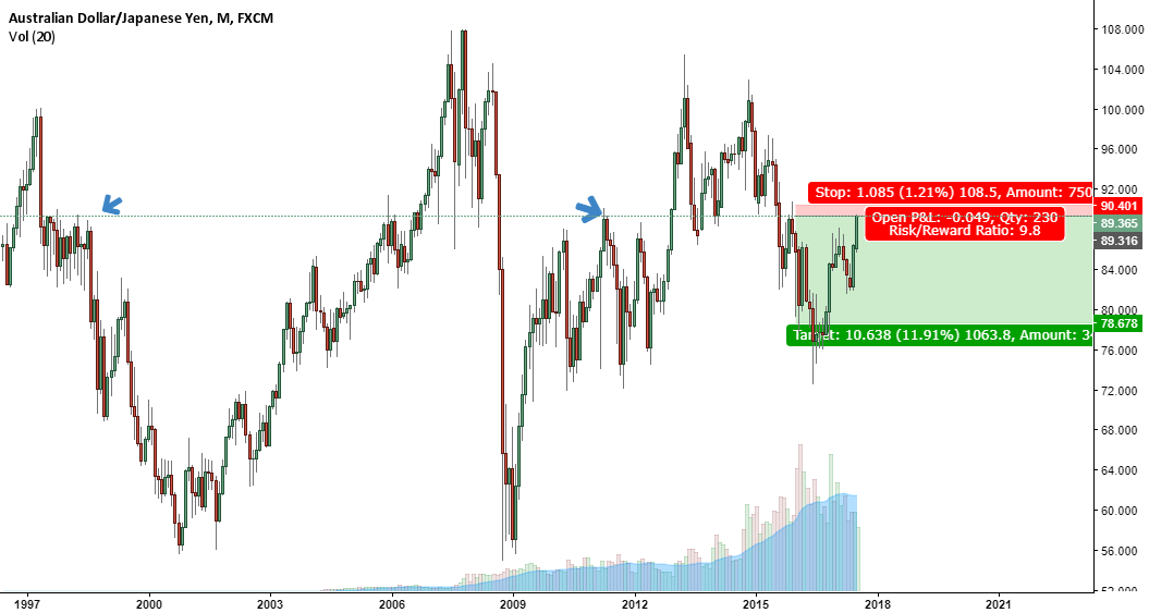 Short Position for FX:AUDJPY by Luzieu — TradingView