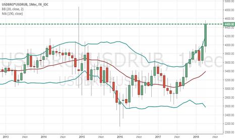 USDBRO*USDRUB: No comment ...