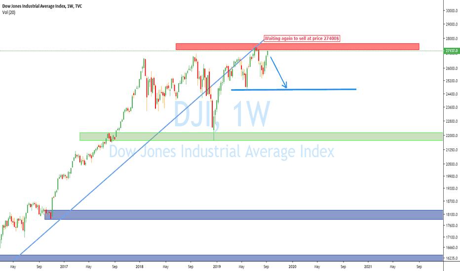 Dow Jones Index Chart – DJI Quote — TradingView