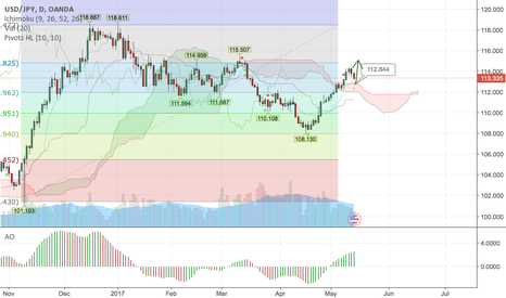 USDJPY: USDJPY bearish short term until bounce at 112.80