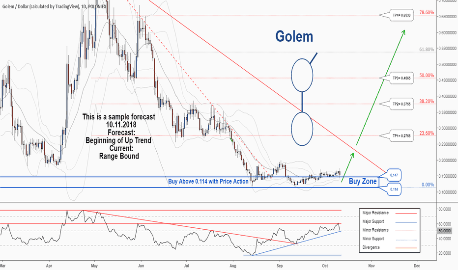 GNTUSD: There is a possibility for the beginning of an uptrend in GNTUSD