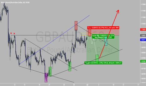 GBPAUD: GBPAUD sell next week