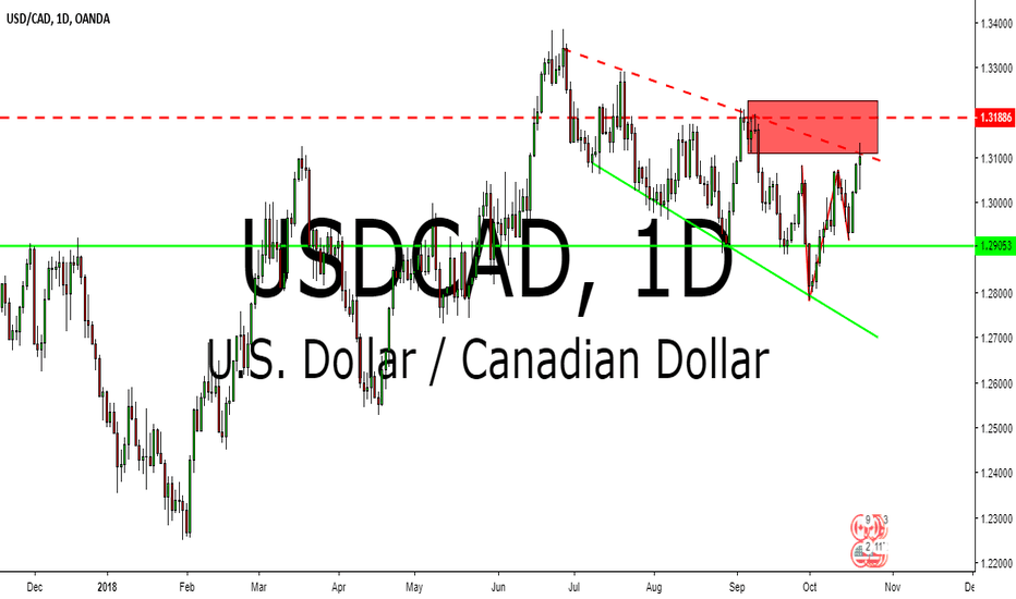 USDCAD: USDCAD TECHNICAL ANALYSIS 22-26 OCTOBER 2018