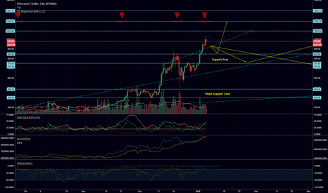 ETHUSD: Ethereum nearing a temporary top