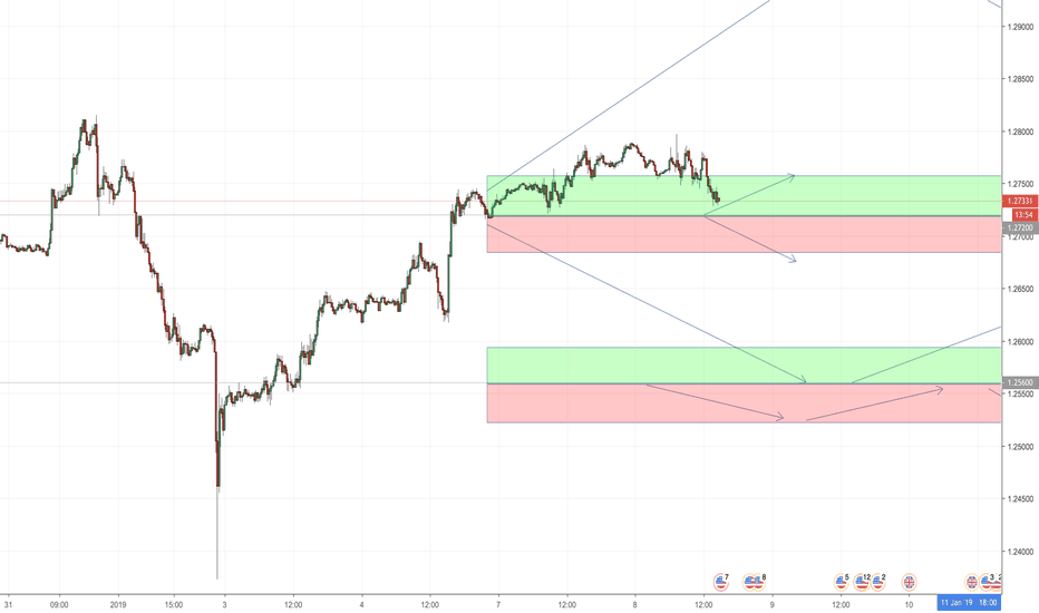 GBPUSD: GBP/USD POSSIBLE BUY
