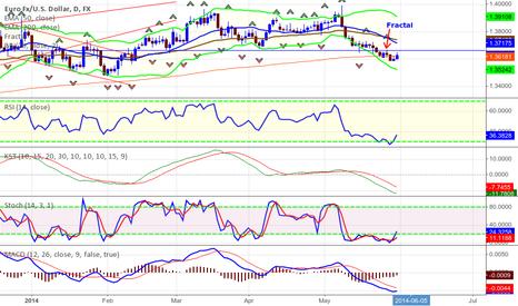 EURUSD: EUR/USD 1 Day TF Fractal Breakout Trading (Buy)