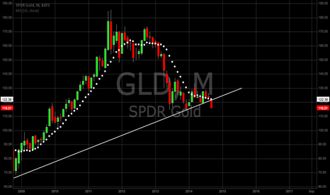 GLD: MONTHLY UPDATE : GOLD...SELL