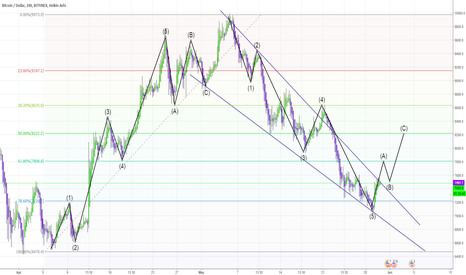 BTCUSD: BTC  Correction wave ABC